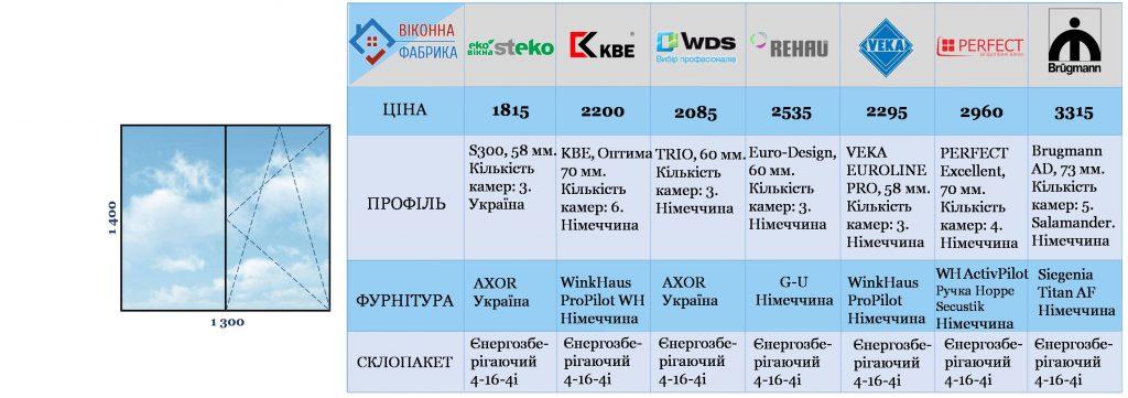 Вікно ціна Львів Віконна Фабрика недорого вікно