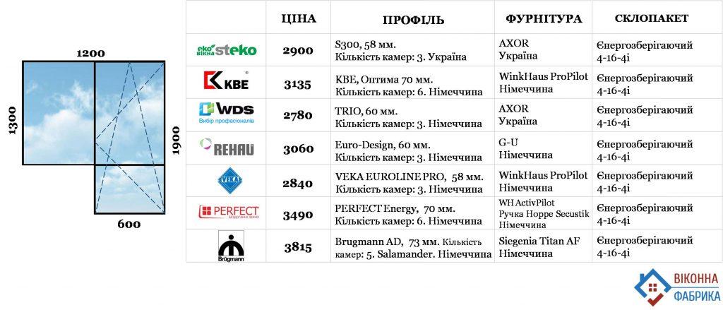 ціни металопластикові вікна Львів